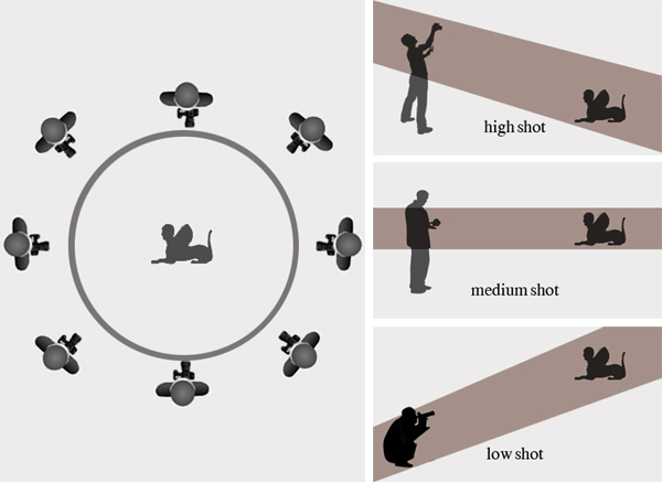 Four diagrams showing how to move around an object and take pictures of it from multiple angles