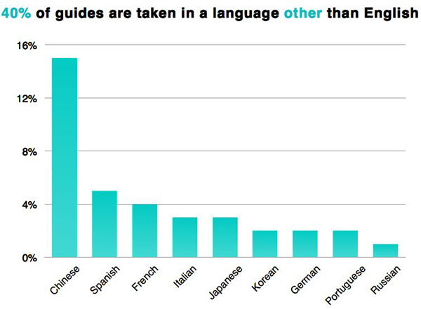 The percentage of people using the Audio Guide languages other than English