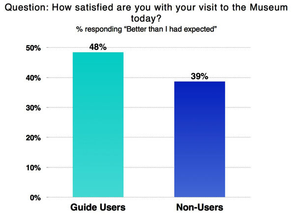 The percentage of visitors who had an experience that was better than expected