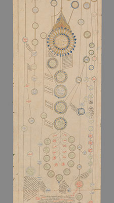 Genealogical scroll